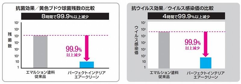 パーフェクトインテリアエアークリーンのグラフ