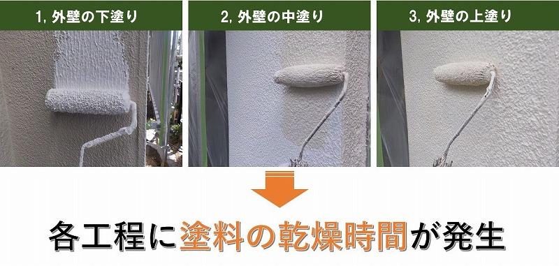 外壁塗装の乾燥時間が必要な工程