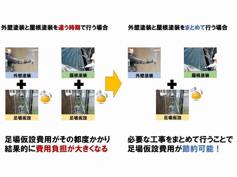 【外壁塗装の価格の抑え方】足場料金の仕組み