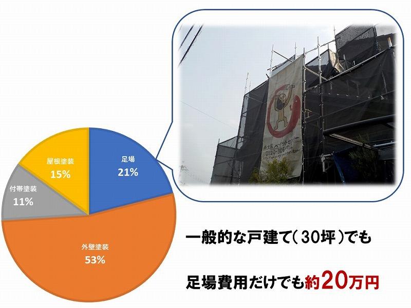 外壁塗装費用の約20%は足場費用